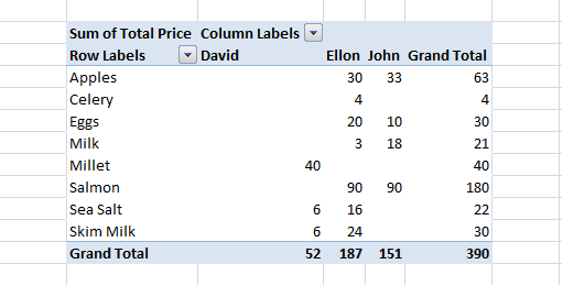 Example 2 PivotTable, After Dragging Cleric To Column Area