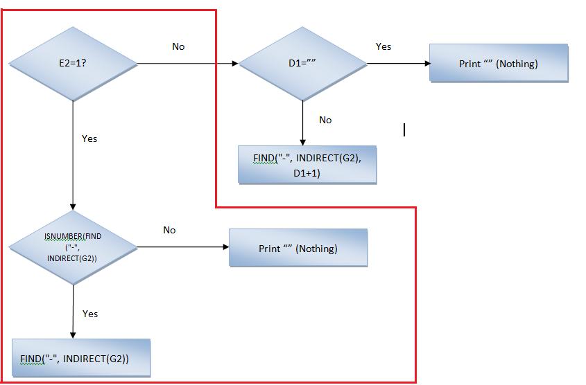 Excel, Formulas and Function FlowChart Column D Path 1