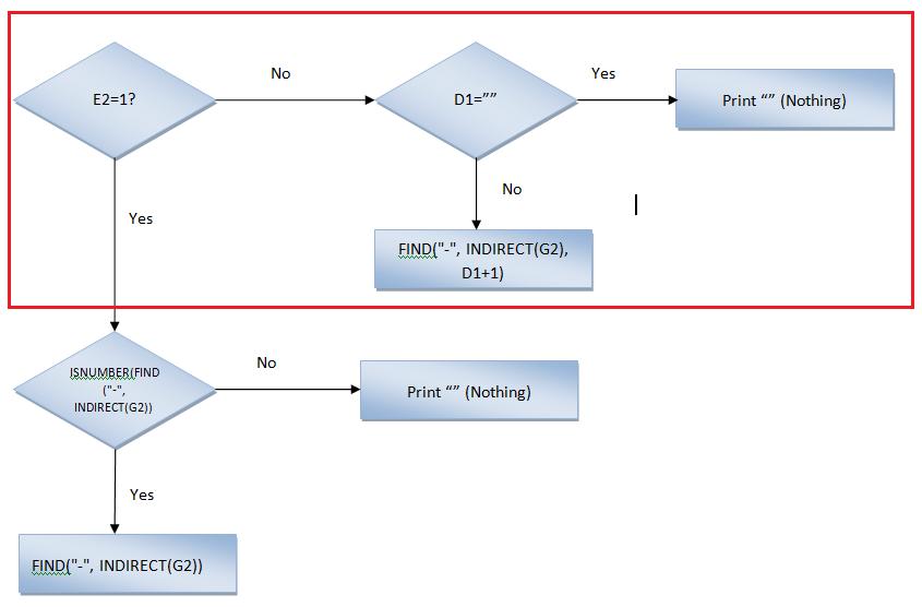 Excel, Formulas and Function FlowChart Column D Path 2