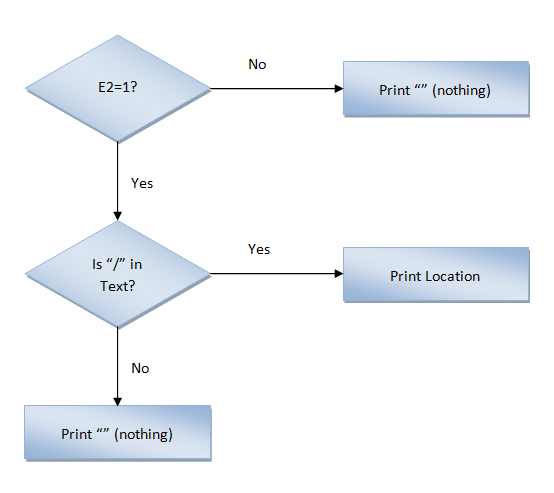 Excel, Formulas and Functions, FlowChart Cell C2