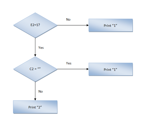 Excel, Formulas and Functions, FlowChart Cell E3