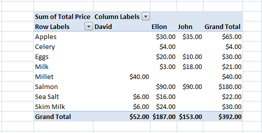 Excel, PivotTable, Example 2