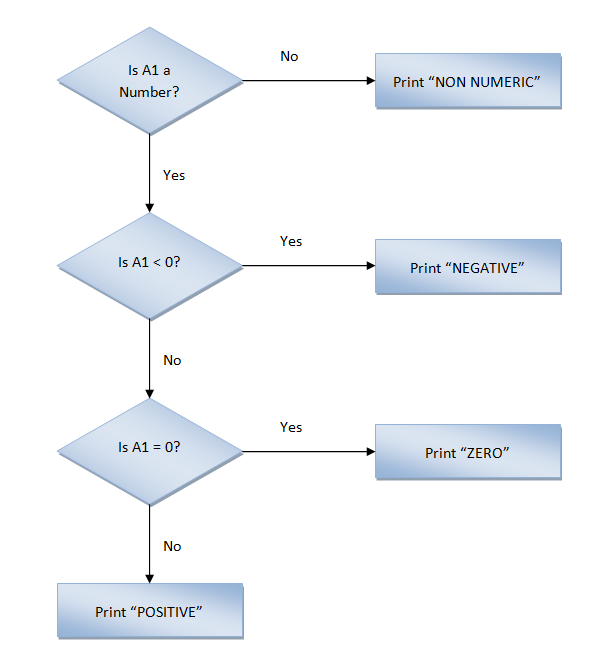 Excel, Formulas and Functions, IF, Nested Flow Chart