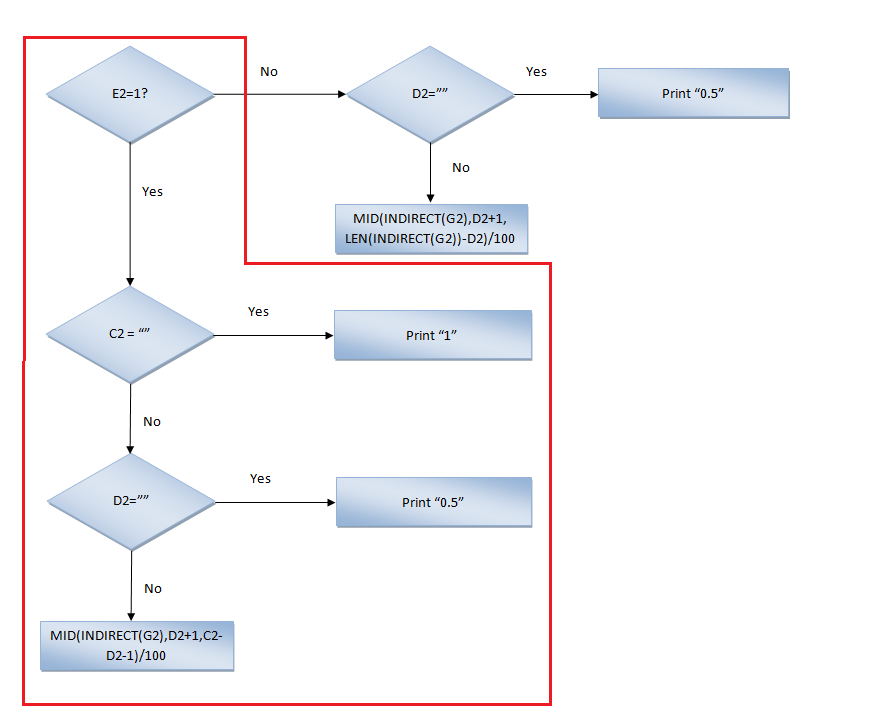 Excel, Functions and formulas , Flow Chart Column B