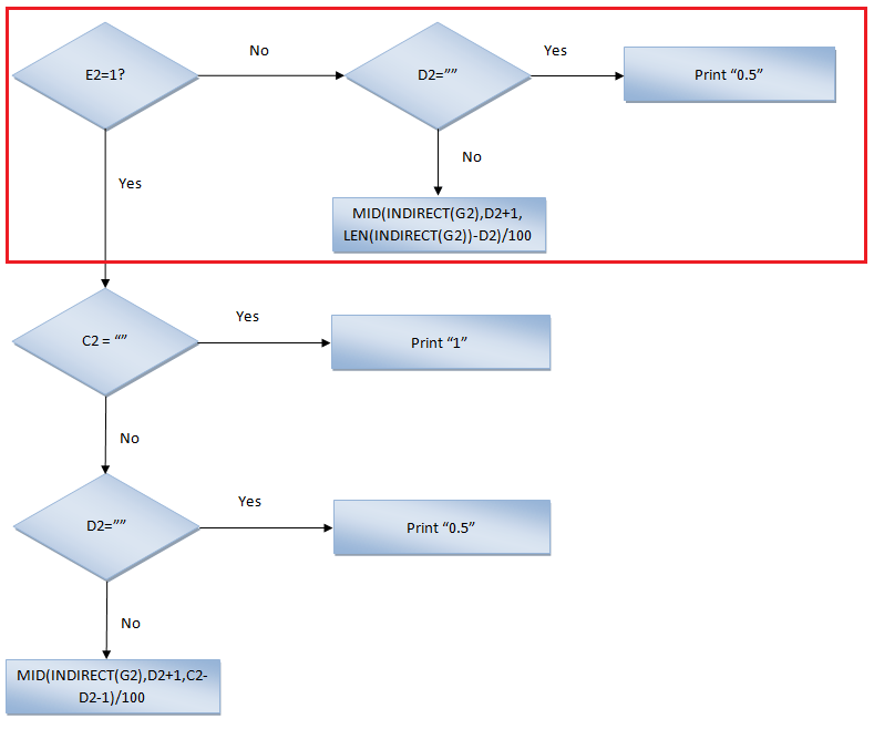 Excel Functions and Formulas Flow Chart Column B