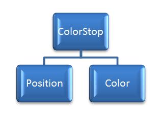 Excel VBA, ColorStop, Object Model