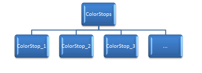 Excel VBA, Gradient's Colors - VBA and VB Net Tutorials, Education