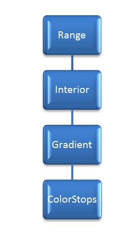 Excel VBA, Gradient Object Model