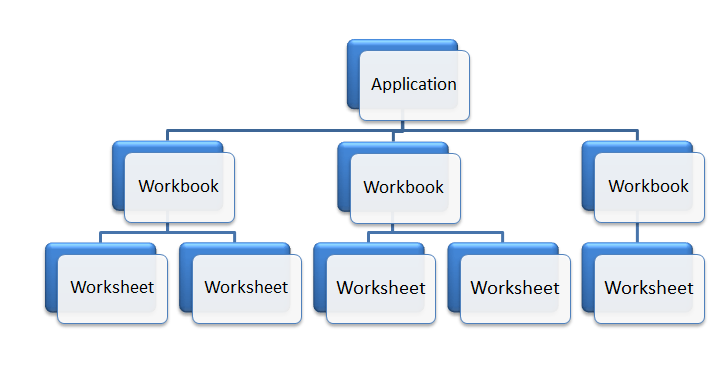 Excel Object Model