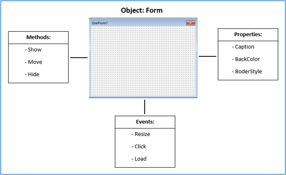 visual view of an object