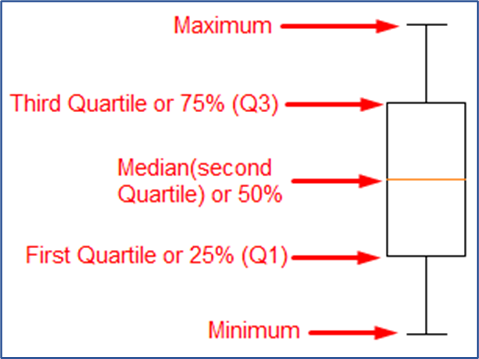 illustration of a box plot