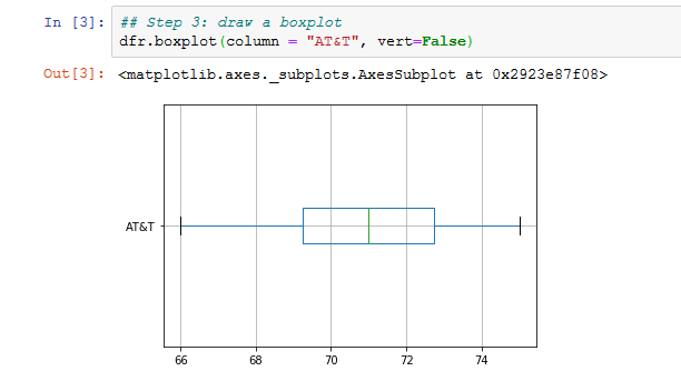 horizontal box plot