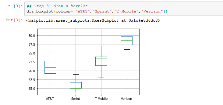 four vertical box plots side by side