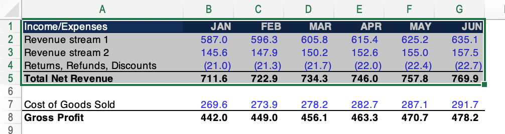 Income statement with five rows highlighted