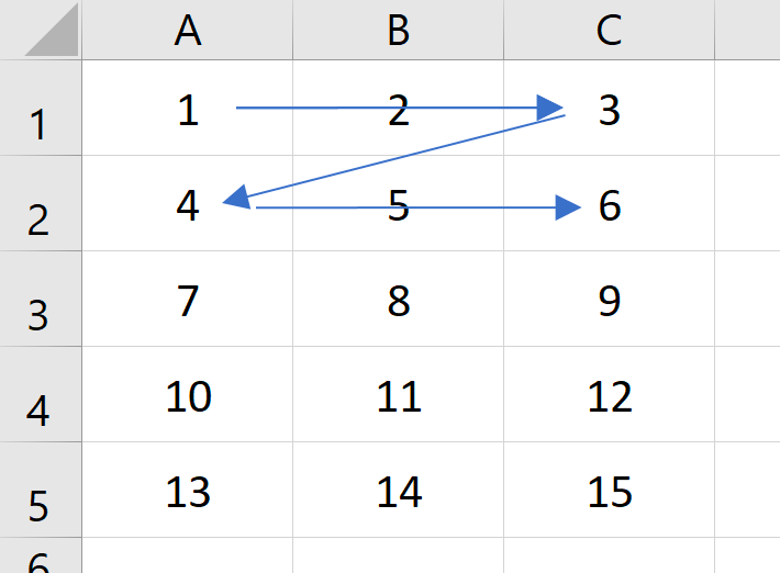 Arrows showing the order that cells are processed