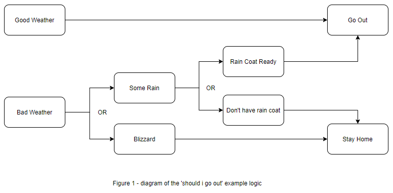 Flow chart with if or logic about whether to go outside or not